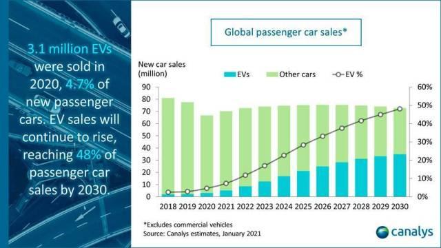 Прогноз роста рынка электромобилей до 2030 года