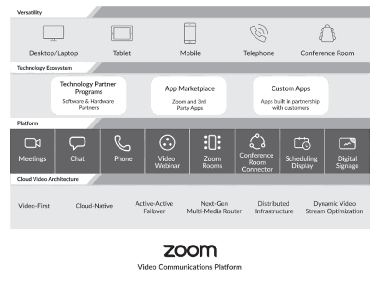 Zoom records solid Q1, ups overview, contributes to swelling consumer base 2