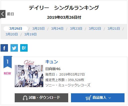 日向坂46『キュン』オリコンデイリーシングルランキング1位獲得!!