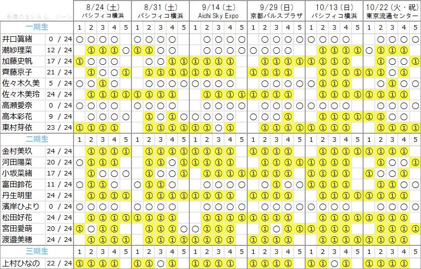 日向坂46 2ndシングル『ドレミソラシド』個別握手会最新完売状況-2次受付反映