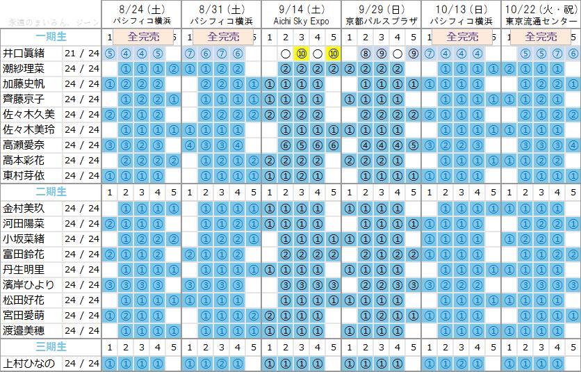 日向坂46 2ndシングル『ドレミソラシド』個別握手会最新完売状況-11次受付反映