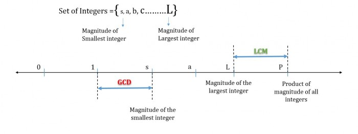GMAT Number Properties - 3 mistakes in LCM GCD questions   e-GMAT