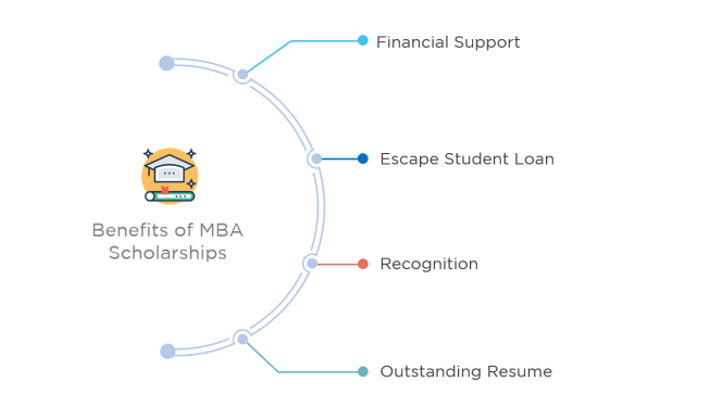 MBA Scholarship benefit for students