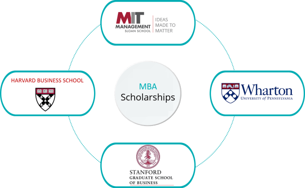 MBA scholarships 2018 2019   good gmat score for mba scholarship
