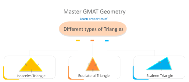 GMAT geometry practice questions | gmat geometry problems - Triangles