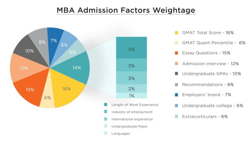 mba application evaluation factors weightage