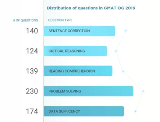 gmat og 2019 questions