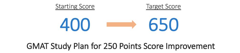 GMAT Study Plan 250 Points Score Improvement   GMAT 400 to 650   GMAT 650