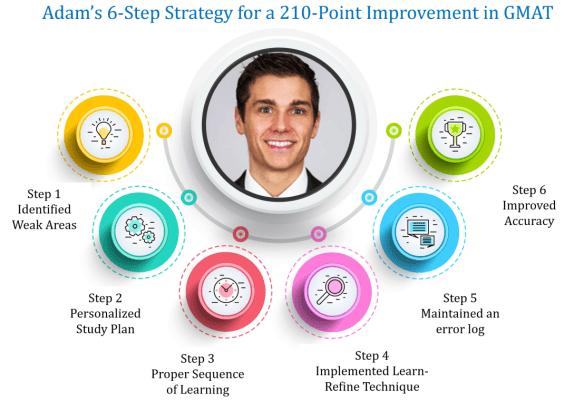 gmat success story adam livak 210 point improvement