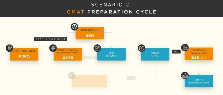 GMAT cost 2019