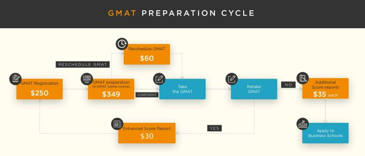 GMAT exam fees 2019