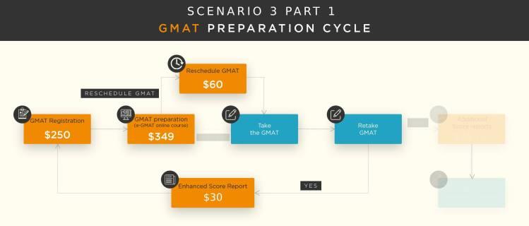 GMAt fees GMAT cost 2019