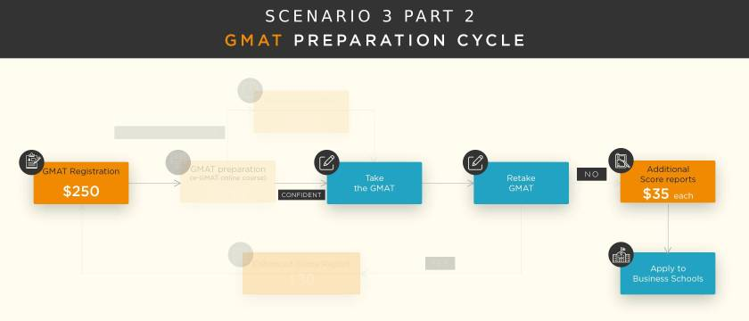 gmat-fees-preparation-cycle-3.1