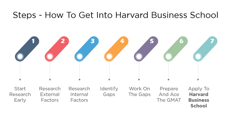 how to get into hbs