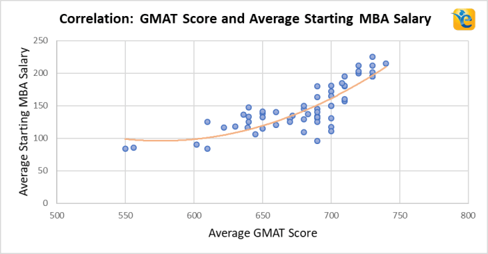 Post MBA Salary - Factors affecting the Average MBA Salary 2019 | e-GMAT