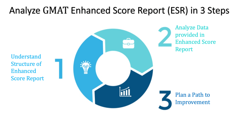gmat enhanced score report analysis | how to analyze gmat enhanced score report