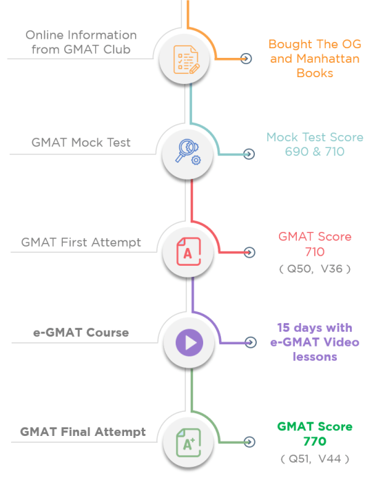 GMAT 770 success story - a journey of improvement with help of e-GMAT