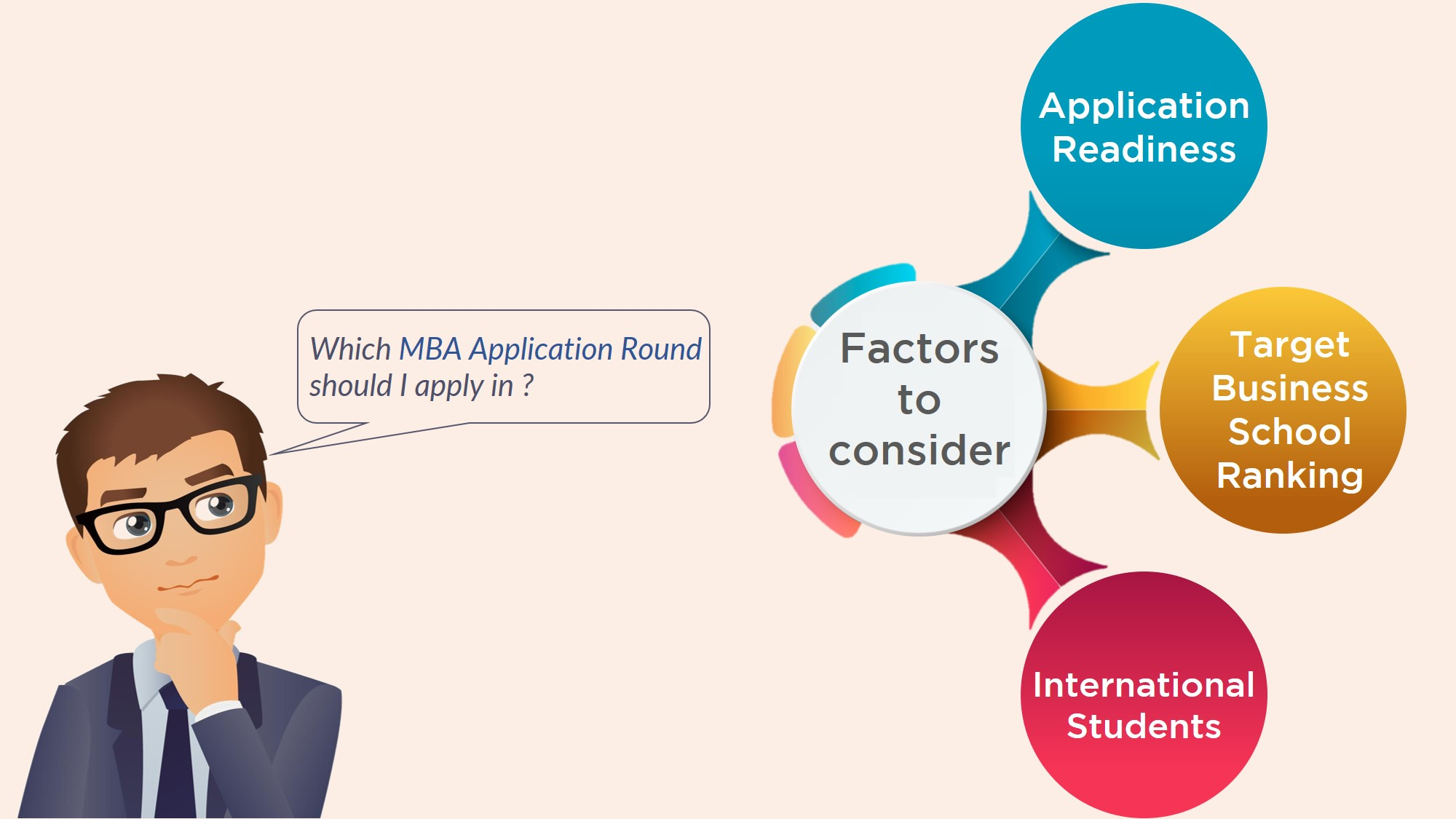 Round 1 vs Round 2 – Which MBA Application Round should I
