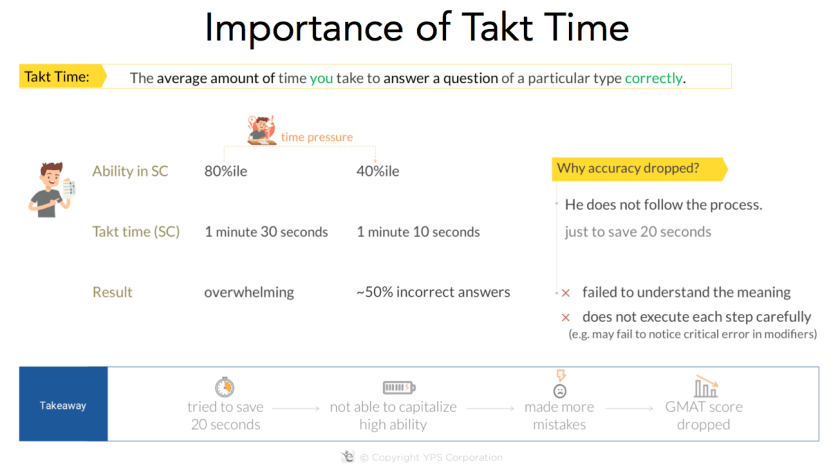 importance takt time gmat timing strategy