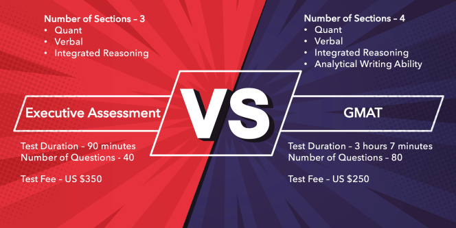 executive assessment vs gmat