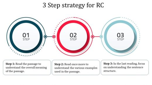 GMAT Non Native Speaker - 3 Step strategy for RC