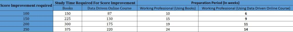 Time required by working professional for 150 point score improvement