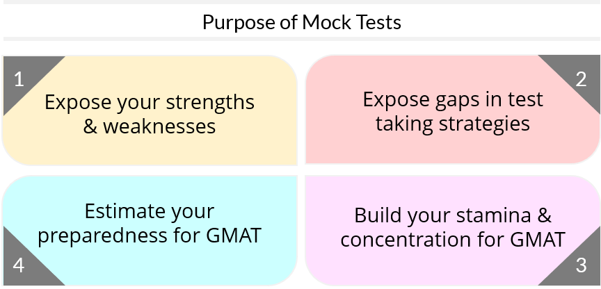 GMAT Mock Test Strategy – Dos and Don'ts of taking mocks