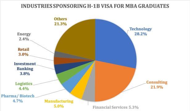 post MBA work visa H-1B visa