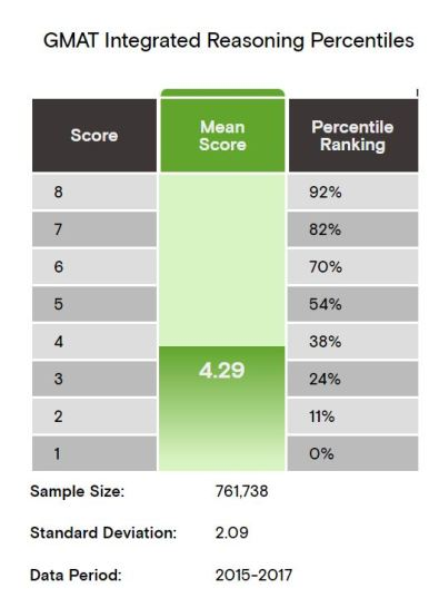 GMAT IR Scaled to Percentile Score Conversion