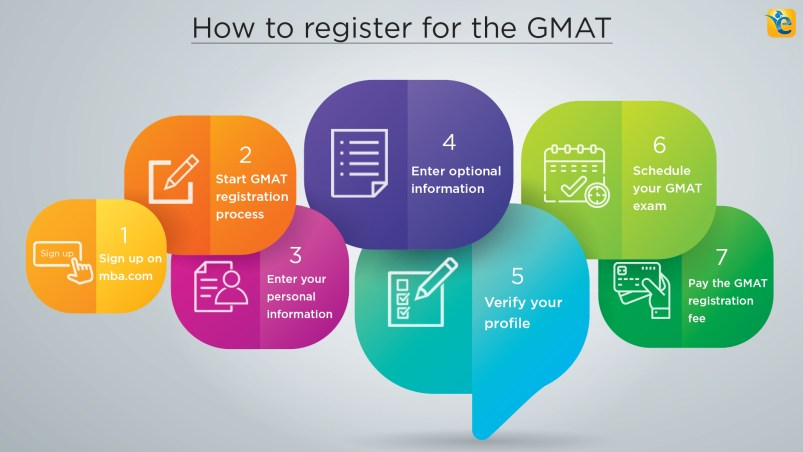 how to register for the GMAT | gmat registration process