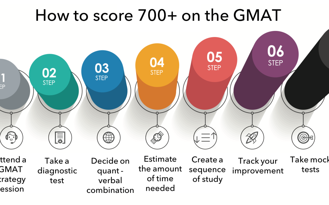 7 Steps – How to score 700+ on the GMAT