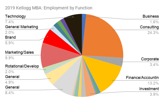 2019 Kellogg MBA_ Employment by Function