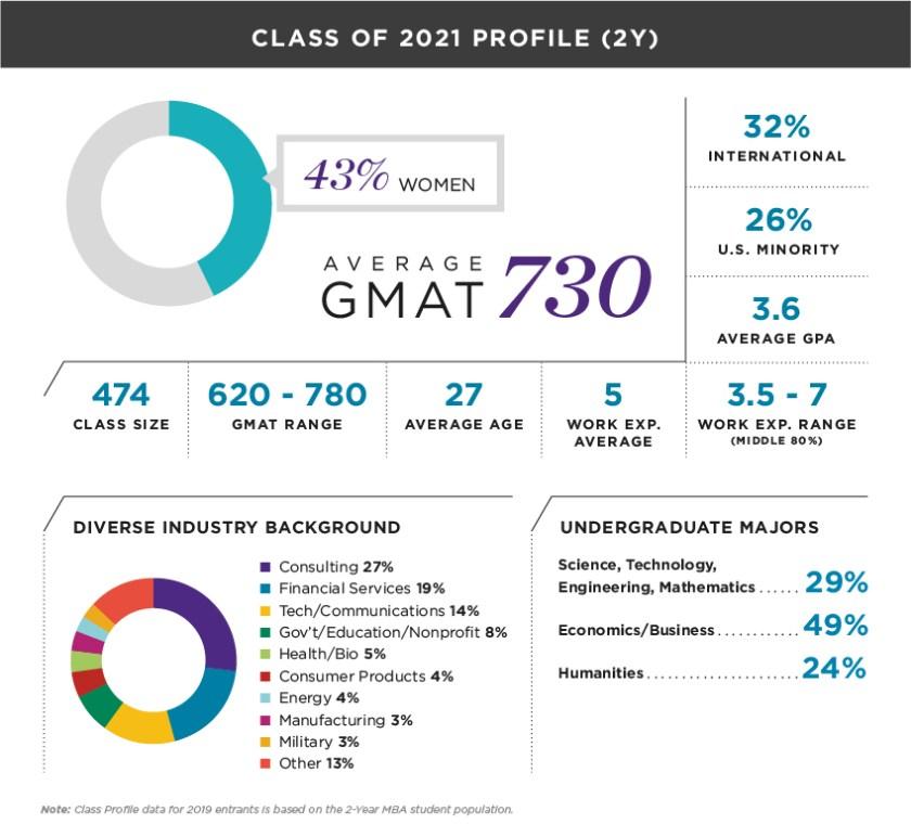 Kellogg MBA 2021 Class Profile