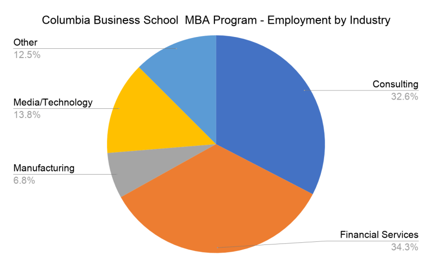 Columbia Business School MBA Program - Employment by Industry