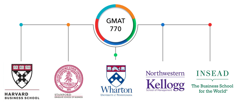 GMAT 770-Admits from Harvard, Stanford, Wharton, Kellogg, and INSEAD |V27-V42 |