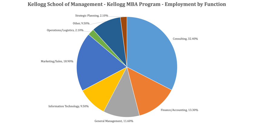 Kellogg School of Management - Kellogg MBA Employment Report - Employment by Function