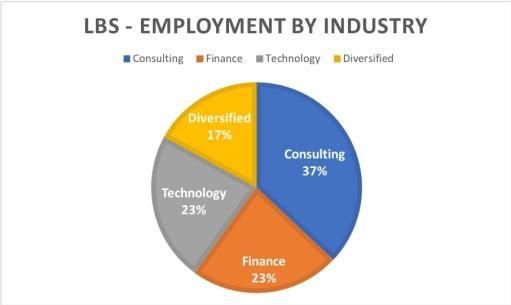 LBS MBA Employment
