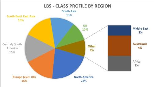 LBS MBA CLASS Profile