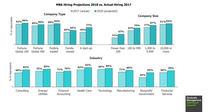MBA Salary, Occupations and Career Prospects (Industry-wise