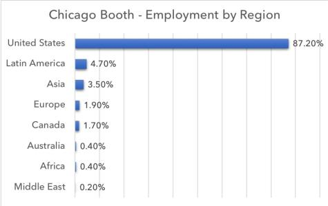 chicago booth mba employment by location
