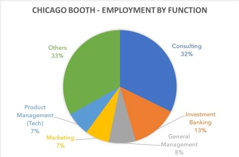 chicago booth mba employment by function