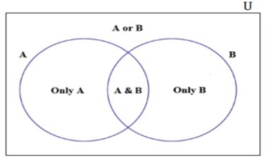 How to solve GMAT Math questions using Venn Diagrams   eGMAT