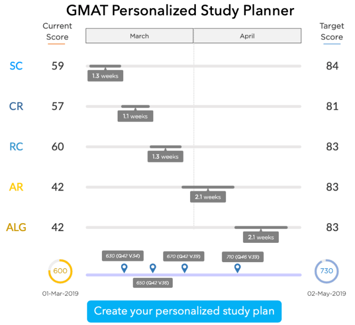 GMAT personalized study plan