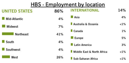 harvard business school location of employment