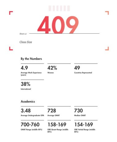 MIT Sloan - Class Profile