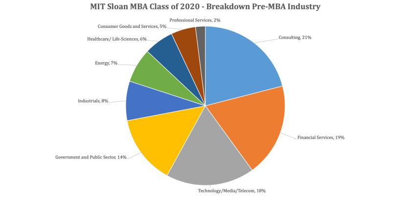 MIT Sloan School of Management - MIT Sloan MBA Class of 2020 - Pre-MBA breakdown by Industry