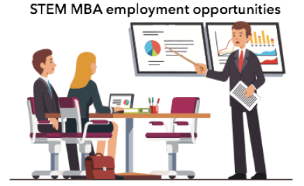STEM MBA employment