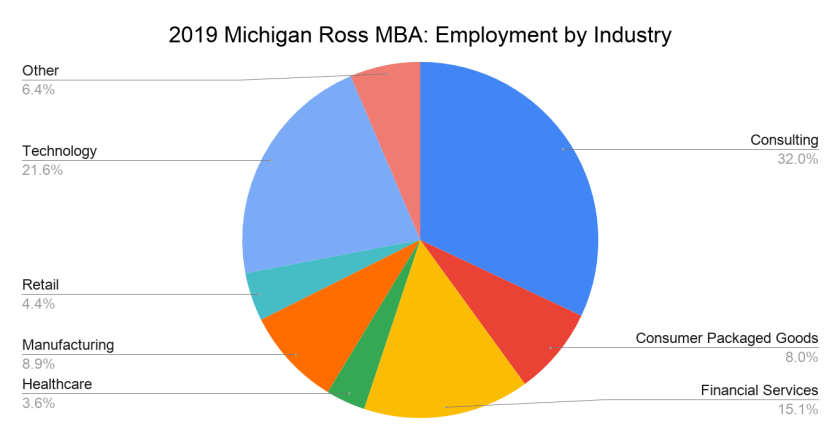 2019 Michigan Ross MBA_ Employment by Industry