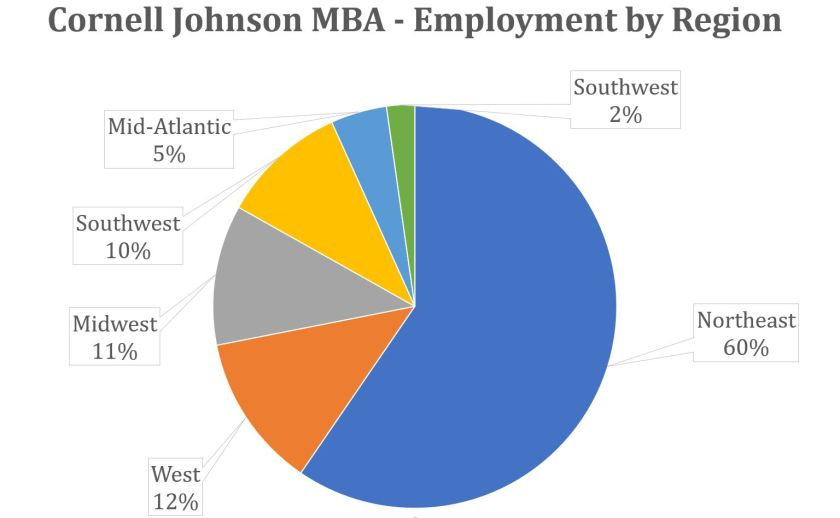 Cornell Johnson MBA - Employment by Region
