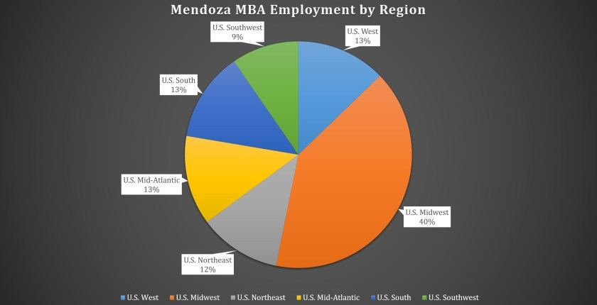 Mendoza College of Business MBA Program - Employment by Region in US